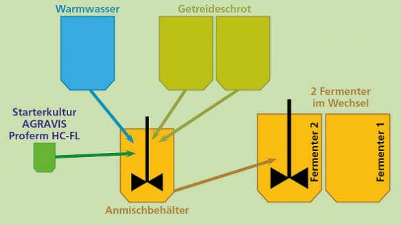 Lemirex schematische Darstellung Fermentationsprozesses