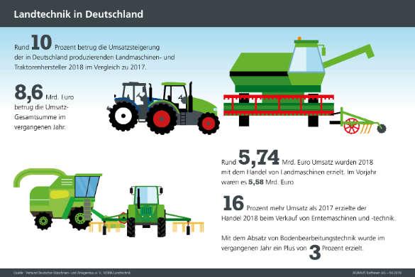 Infografiken Landtechnik 2019