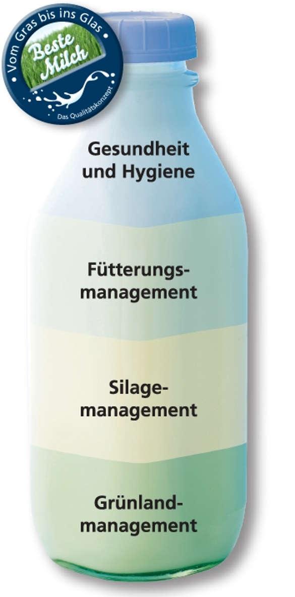 Beste Milch Qualitätsfaktoren Grafik Milchflasche