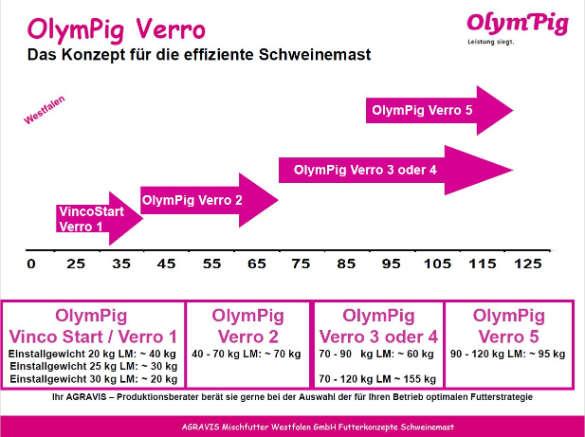 OlymPig Westfalen-Lippe