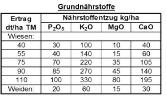 Beliebt Bevorzugt Empfehlungen von AGRAVIS zur Grünland-Düngung – AGRAVIS Raiffeisen AG #XO_51