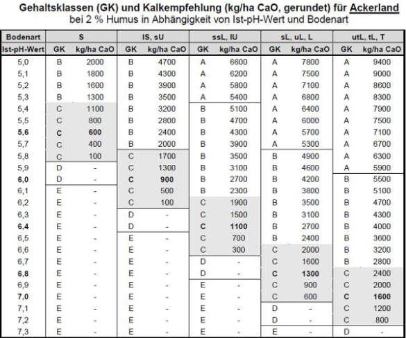 Kalkempfehlung Tabelle Düngen