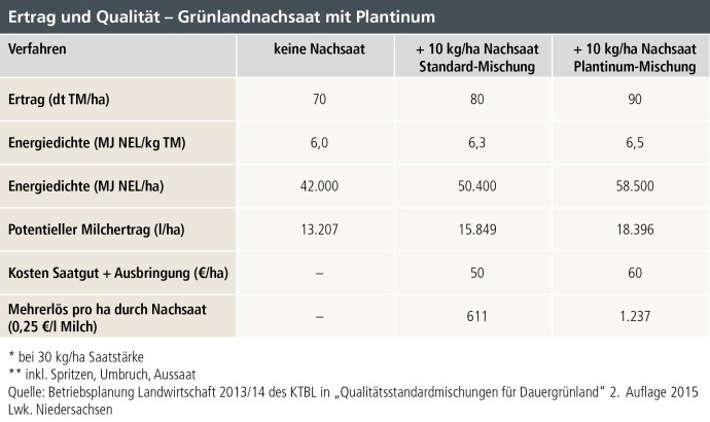 Ertrag und Qualität beim Grünlandmanagement