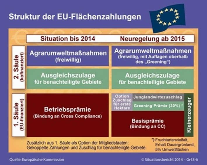 Struktur der EU-Flächenzahlungen