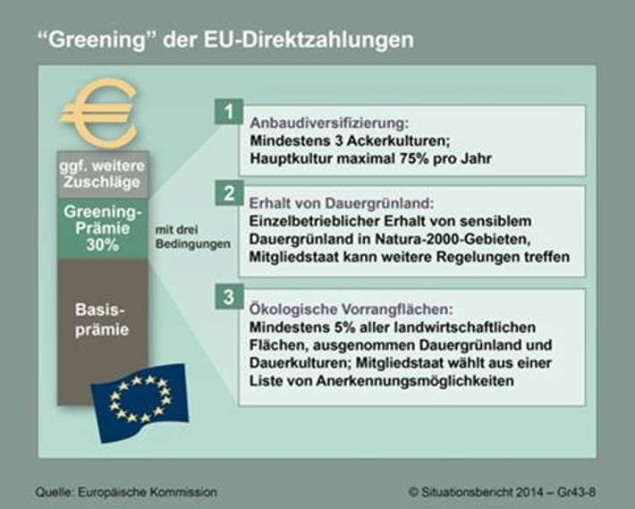 Drei Bedingungen der EU-Direktzahlungen