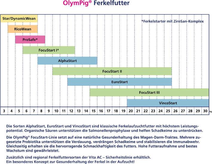Fütterungsplan OlymPig Ferkel