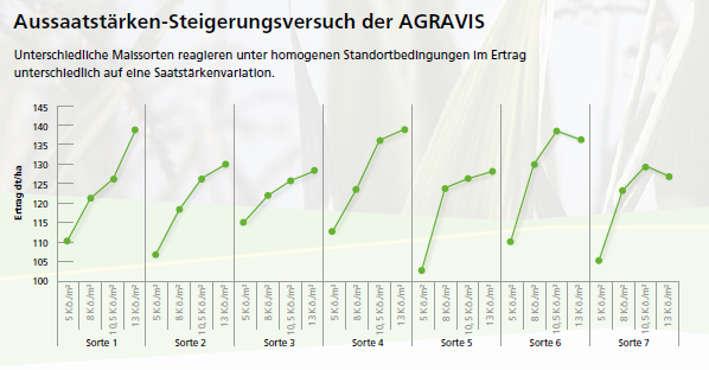 Aussaatstärken-Steigerungsversuch AGRAVIS